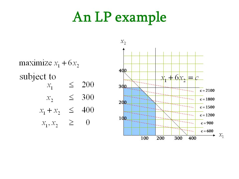 An LP example 100 200 300 400 c = 2100 c = 1800 c = 1500 c = 1200 c = 900 c = 600