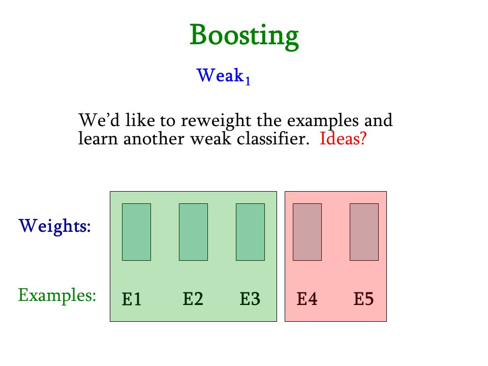 Boosting Weak1. We'd like to reweight the examples and learn another weak classifier. Ideas Weights: