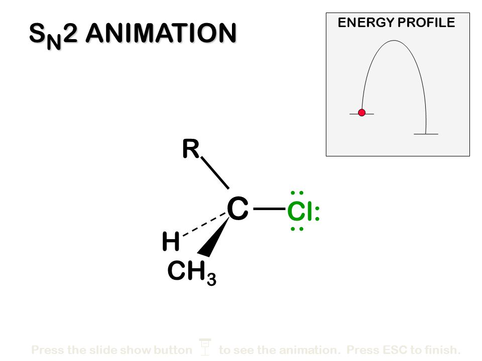 C SN2 ANIMATION R .. Cl: .. H CH3 ENERGY PROFILE