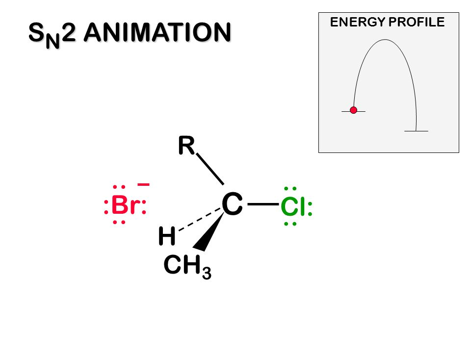 SN2 ANIMATION ENERGY PROFILE R :Br: .. .. C Cl: .. H CH3