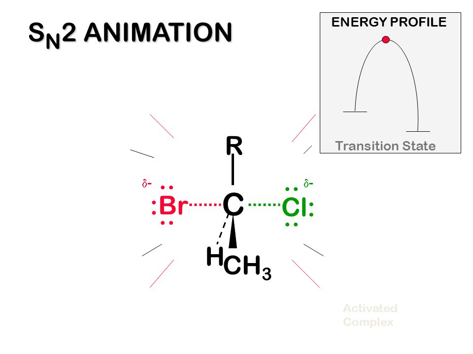 C SN2 ANIMATION R .. .. :Br Cl: H CH3 ENERGY PROFILE Transition State