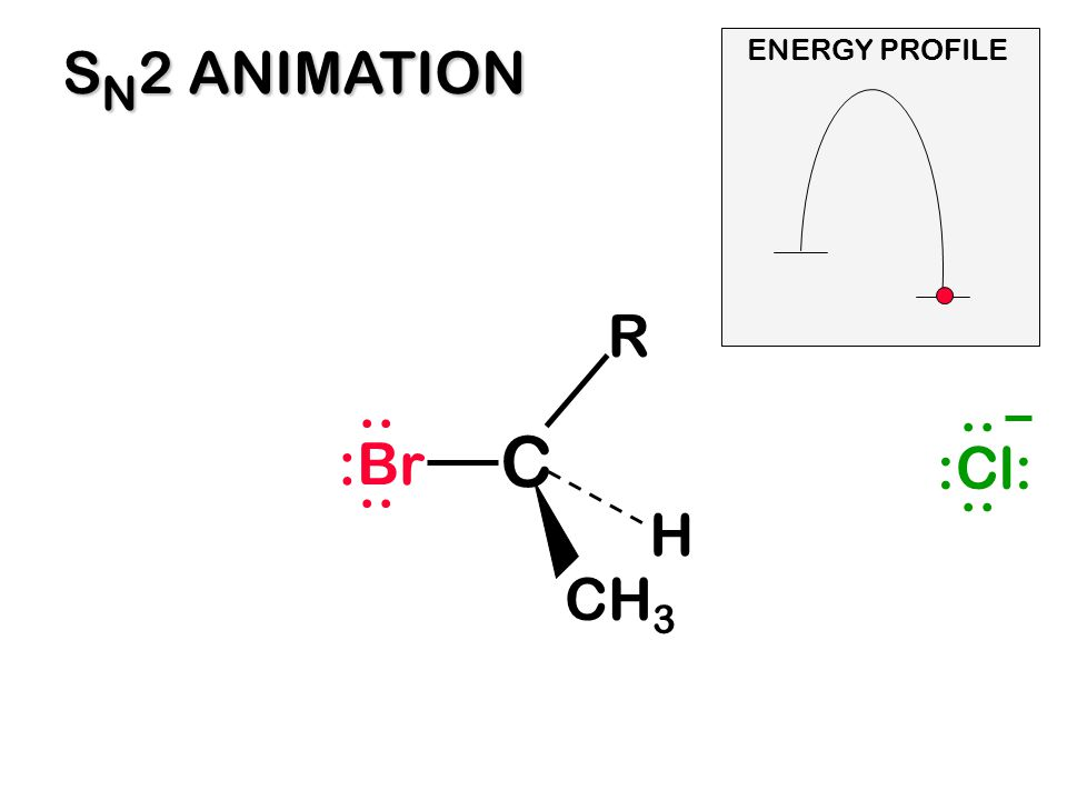 SN2 ANIMATION ENERGY PROFILE R :Br .. :Cl: .. C H CH3