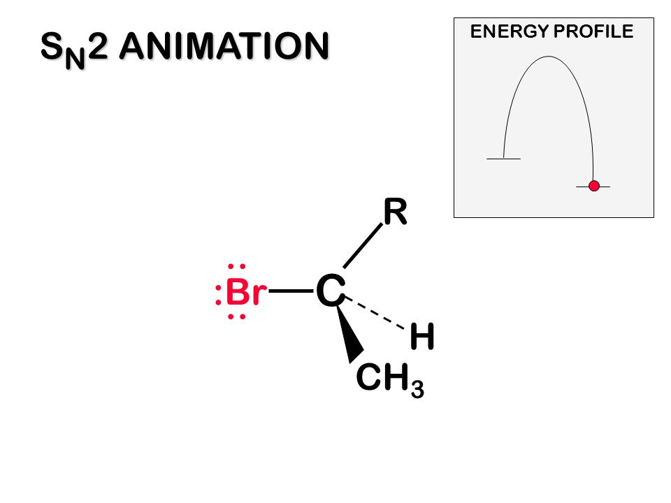SN2 ANIMATION ENERGY PROFILE R :Br .. C H CH3