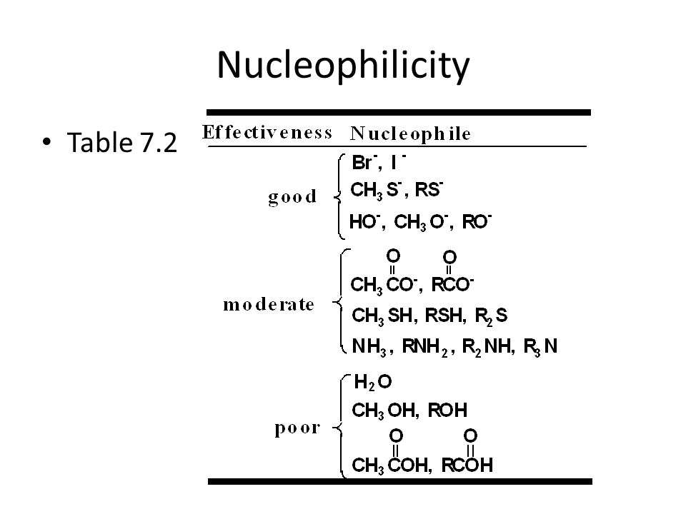 Nucleophilicity Table 7.2