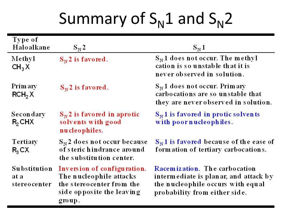 Summary of SN1 and SN2