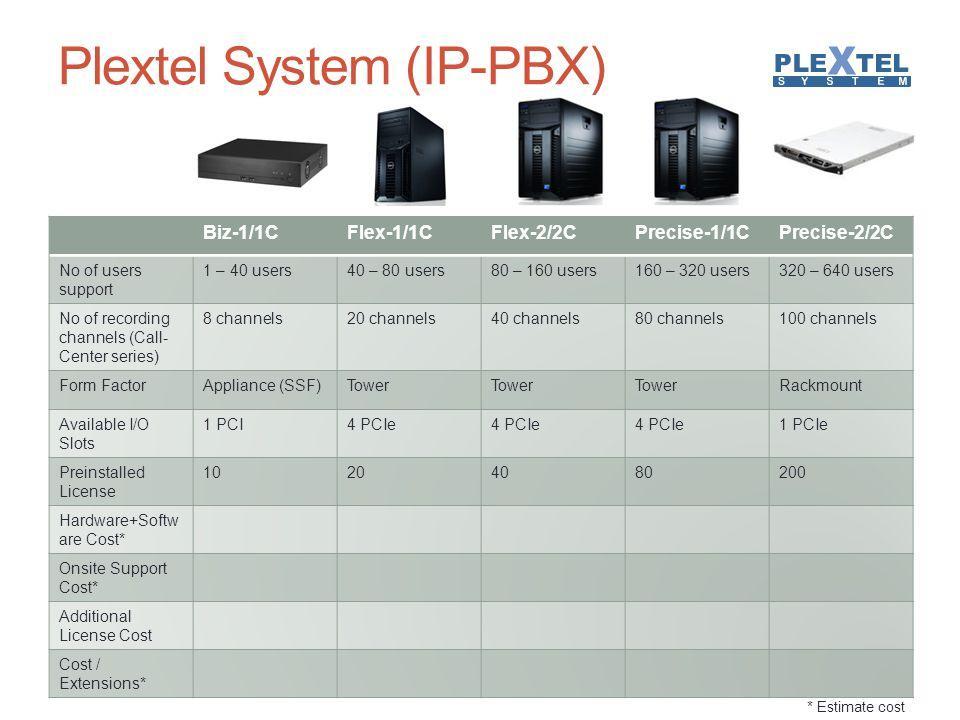 Plextel System (IP-PBX)