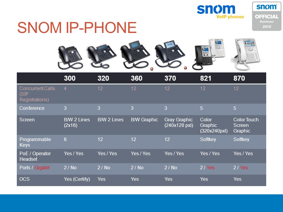 SNOM IP-PHONE 300. 320. 360. 370. 821. 870. Concurrent Calls (SIP Registrations) 4. 12. Conference.
