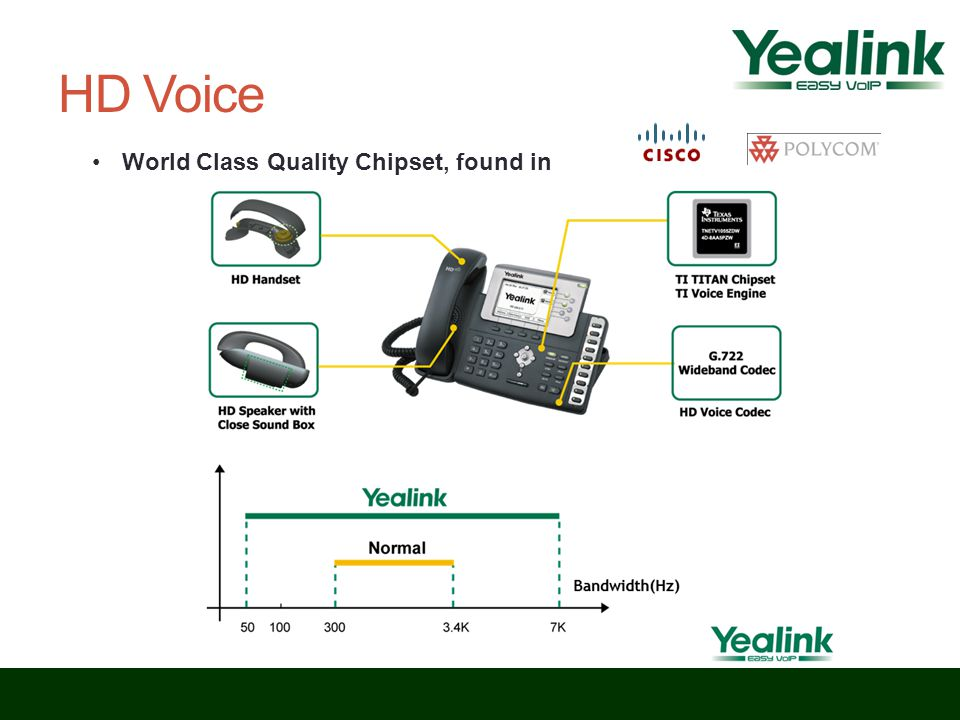 HD Voice World Class Quality Chipset, found in