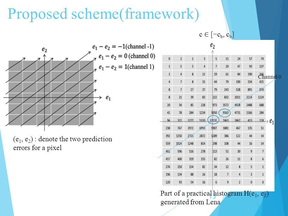 Proposed scheme(framework)
