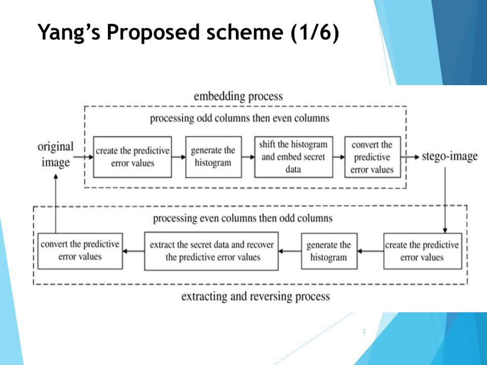 Yang's Proposed scheme (1/6)