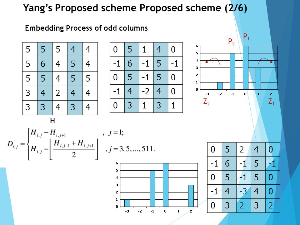 Yang's Proposed scheme Proposed scheme (2/6)