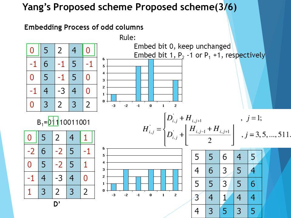 Yang's Proposed scheme Proposed scheme(3/6)
