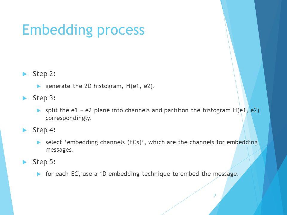 Embedding process Step 2: Step 3: Step 4: Step 5: