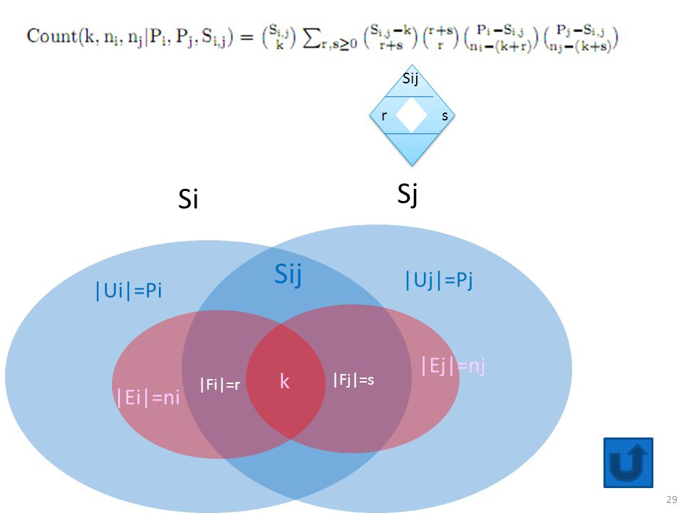 r s Sij Sj Si Sij |Uj|=Pj |Ui|=Pi |Fj|=s |Fi|=r |Ej|=nj k |Ei|=ni