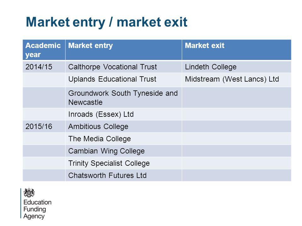 Market entry / market exit