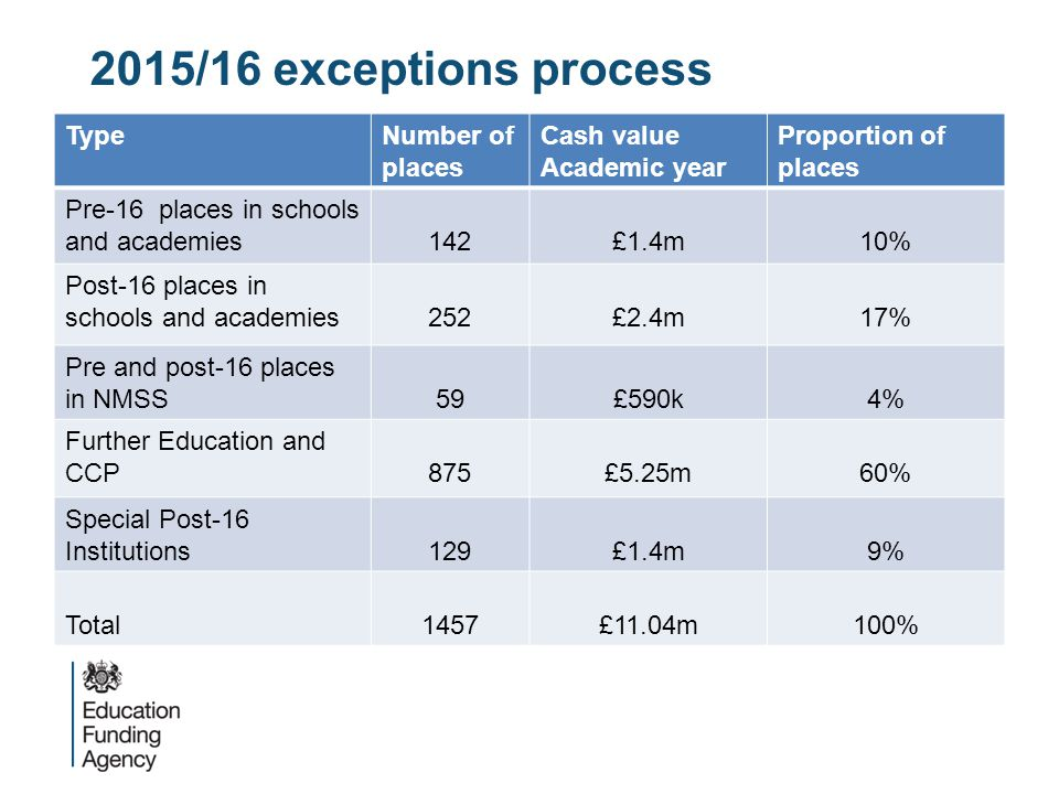 2015/16 exceptions process Type Number of places Cash value
