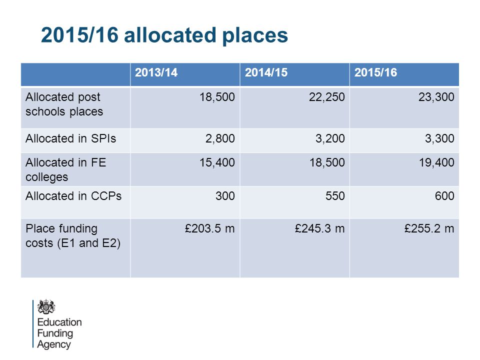 2015/16 allocated places 2013/ / /16. Allocated post schools places. 18, ,250.