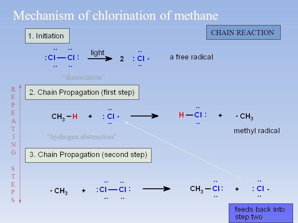 Mechanism of chlorination of methane