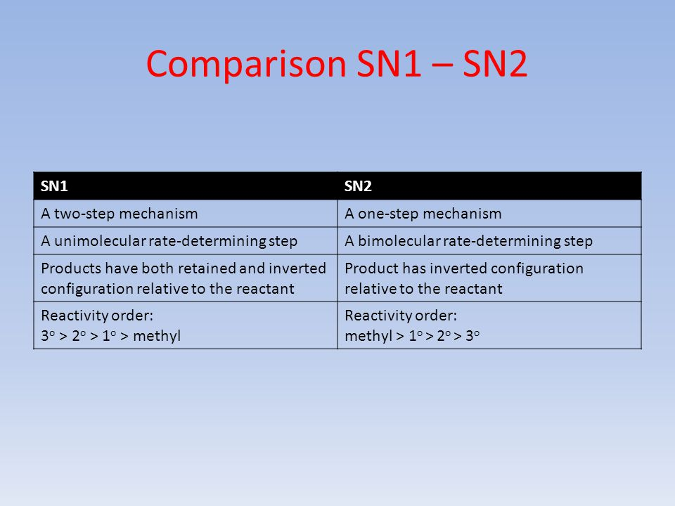 Comparison SN1 – SN2 SN1 SN2 A two-step mechanism A one-step mechanism