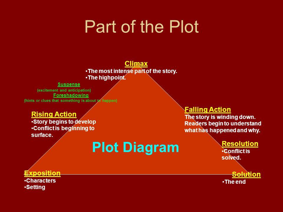 Part of the Plot Plot Diagram Climax Suspense Falling Action