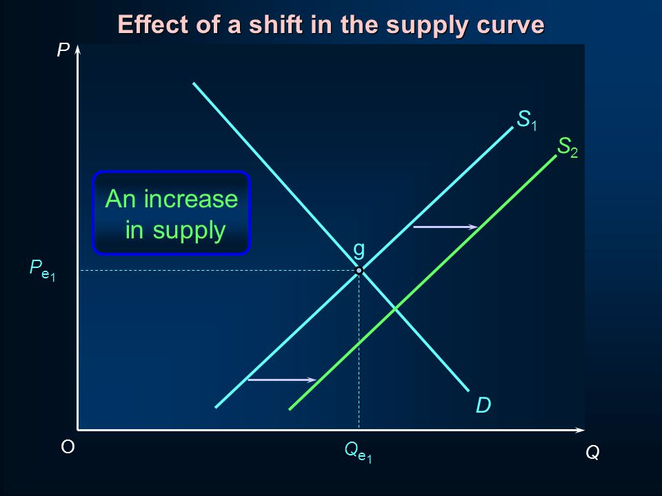 Effect of a shift in the supply curve