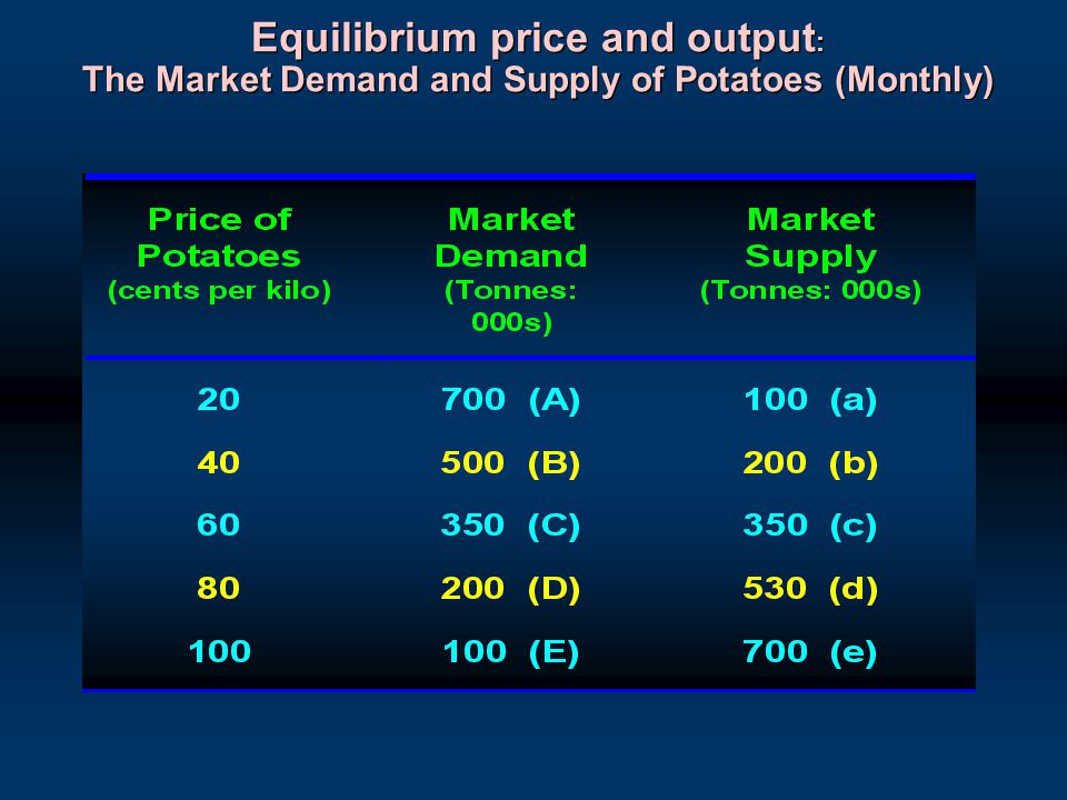 Equilibrium price and output: The Market Demand and Supply of Potatoes (Monthly)
