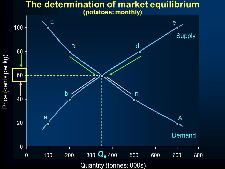 The determination of market equilibrium (potatoes: monthly)