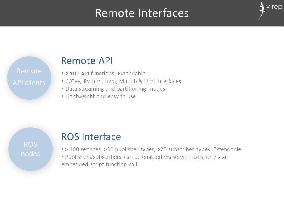Remote Interfaces Remote API ROS Interface Remote API clients ROS