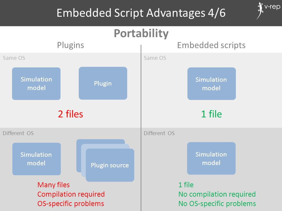 Embedded Script Advantages 4/6