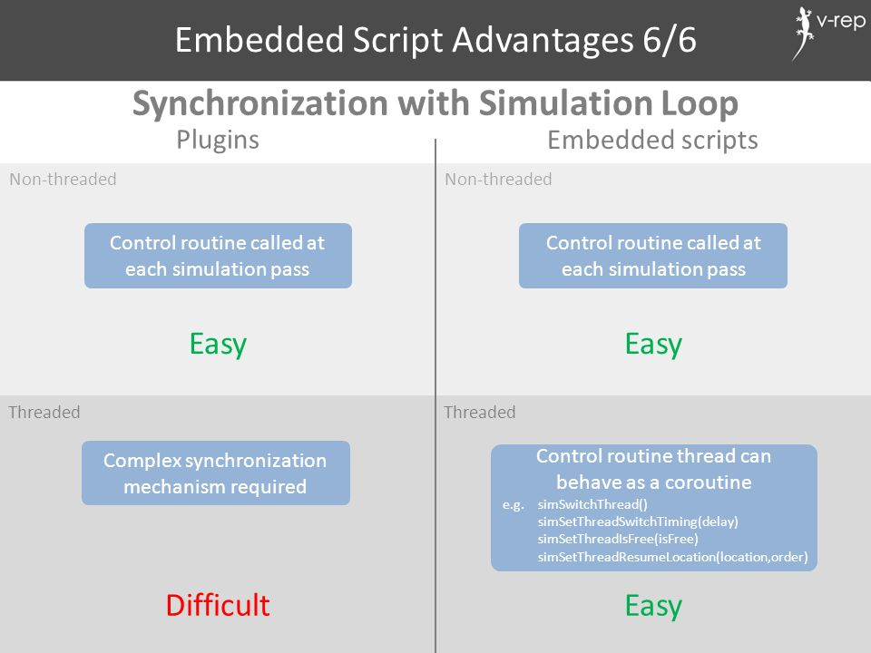 Synchronization with Simulation Loop