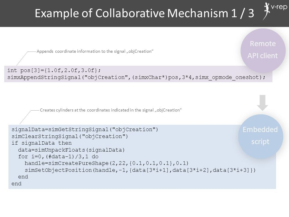 Example of Collaborative Mechanism 1 / 3