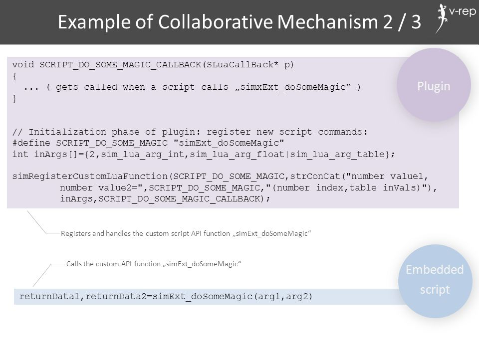 Example of Collaborative Mechanism 2 / 3