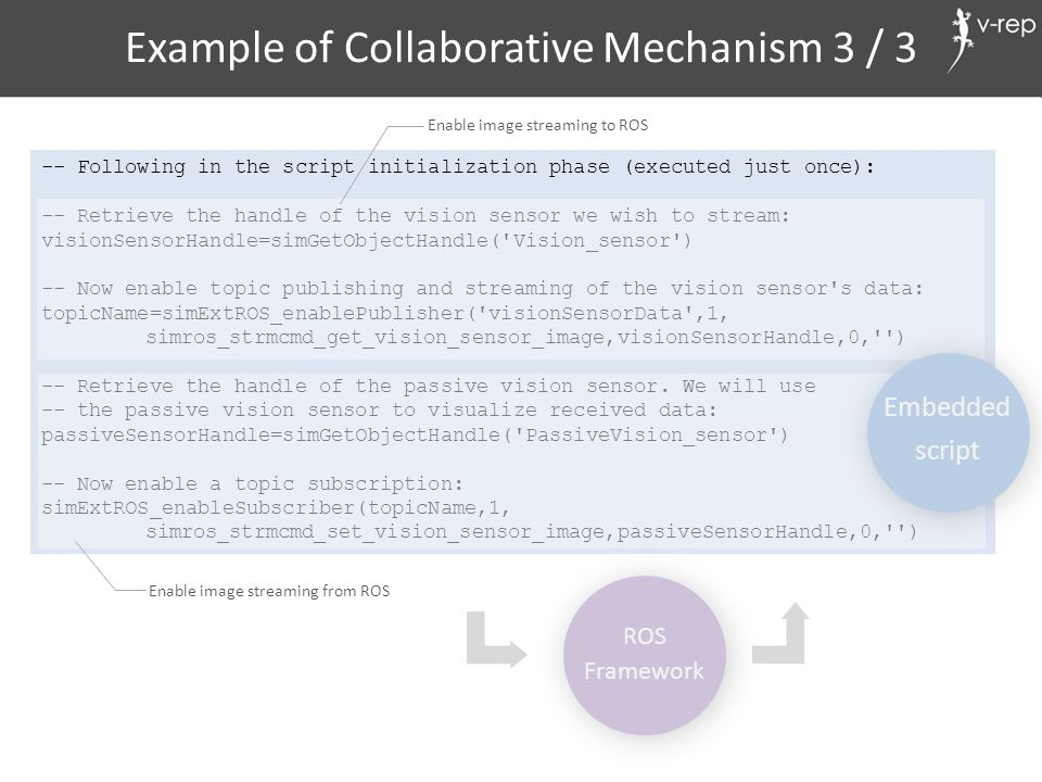 Example of Collaborative Mechanism 3 / 3