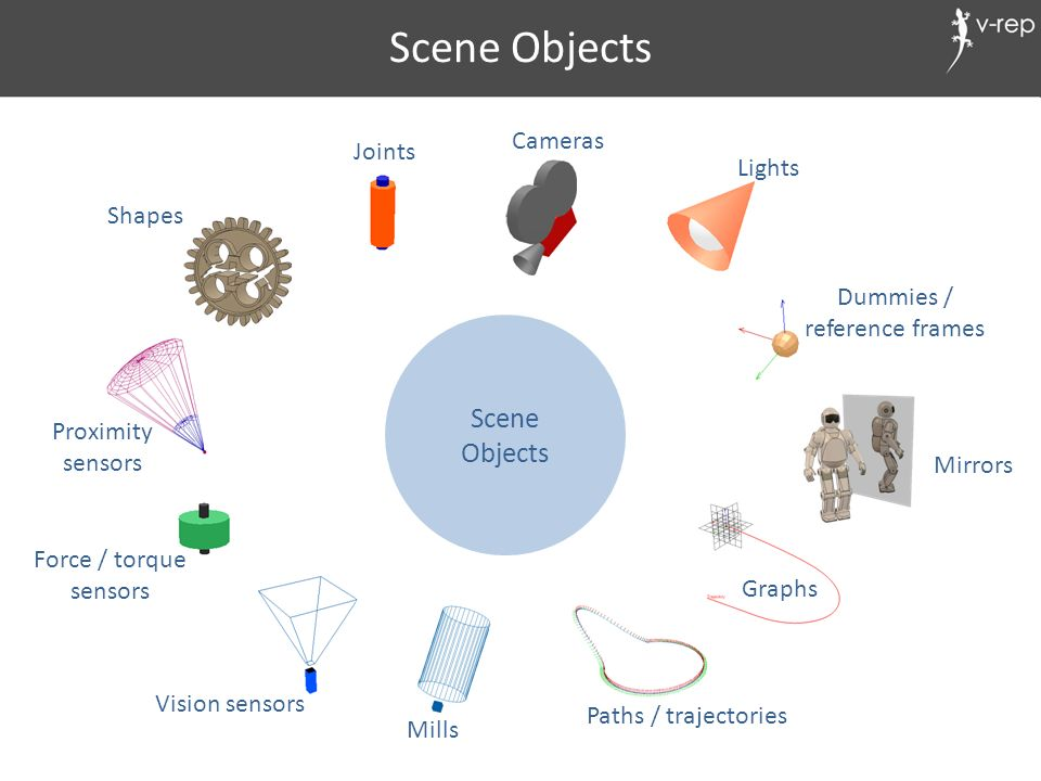 Scene Objects Scene Objects Cameras Joints Lights Shapes Dummies /