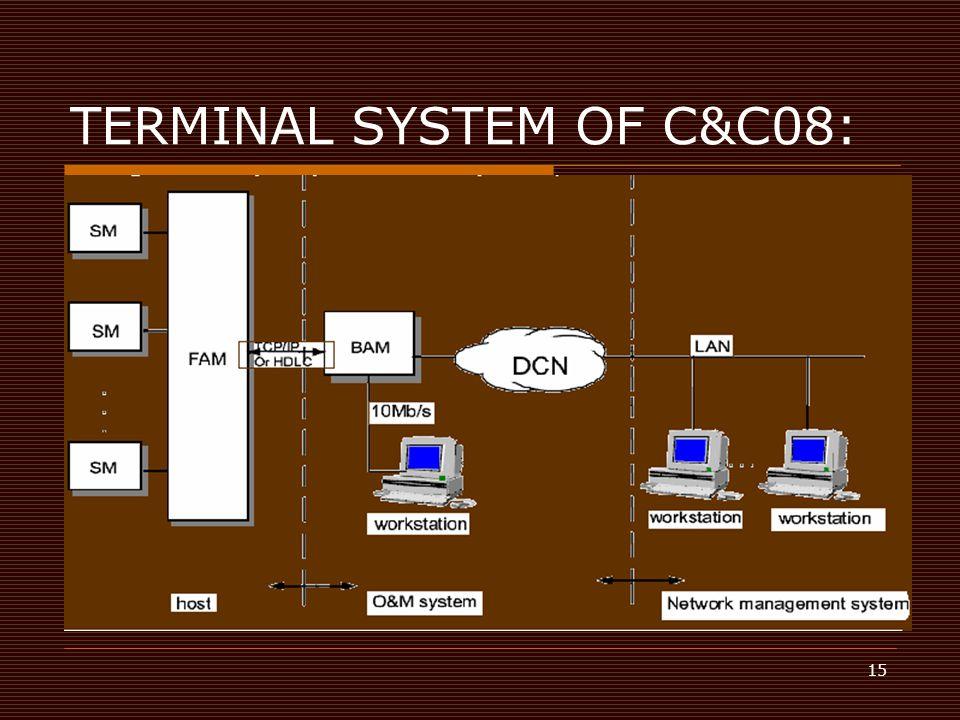 TERMINAL SYSTEM OF C&C08:
