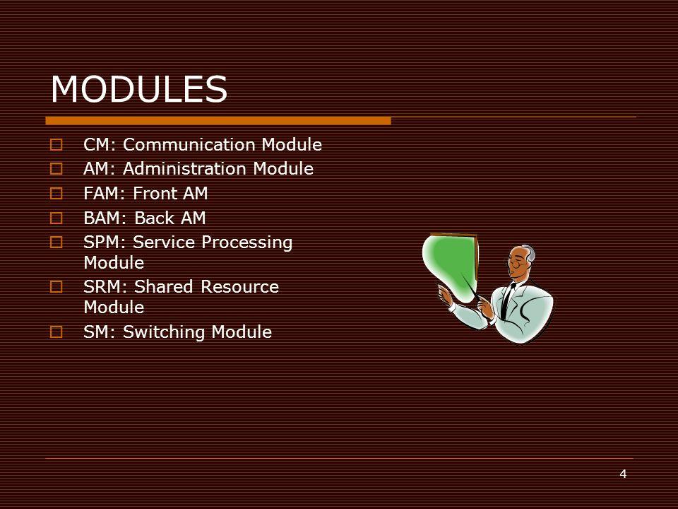 MODULES CM: Communication Module AM: Administration Module