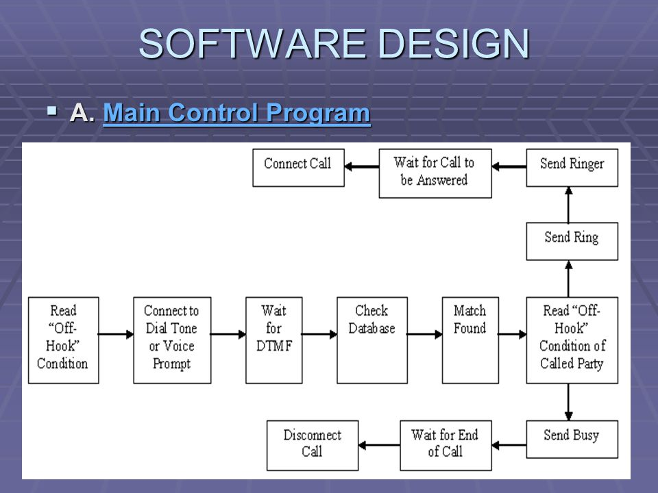 SOFTWARE DESIGN A. Main Control Program