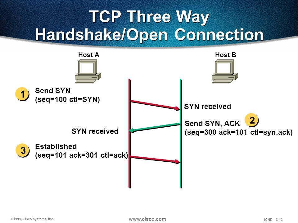 TCP Three Way Handshake/Open Connection