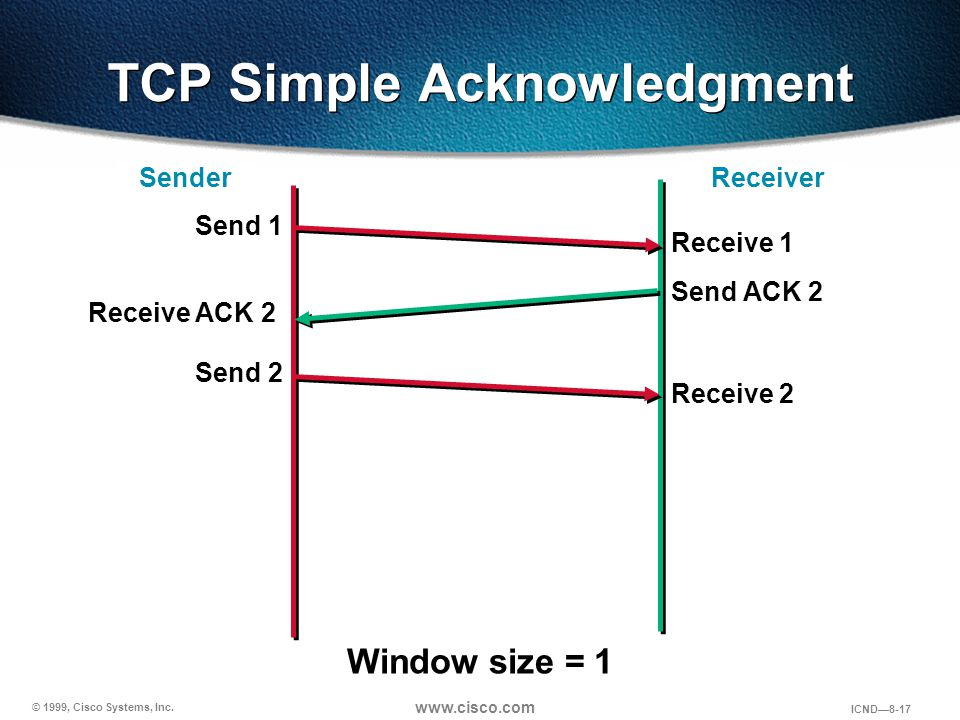 TCP Simple Acknowledgment