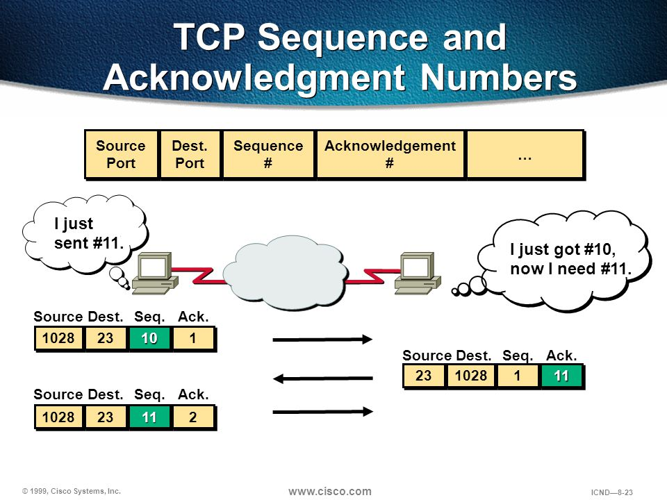 TCP Sequence and Acknowledgment Numbers