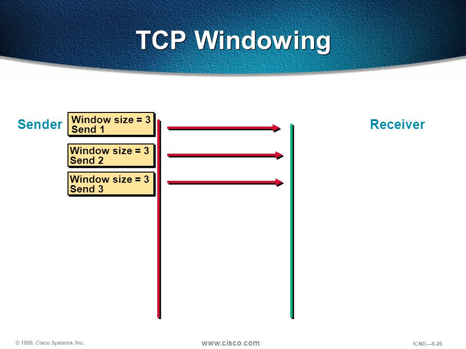 TCP Windowing Sender Receiver Window size = 3 Send 1 Window size = 3
