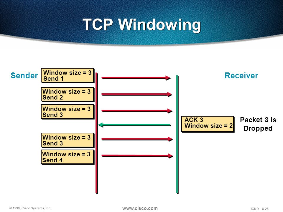 TCP Windowing Sender Receiver Packet 3 is Dropped Window size = 3