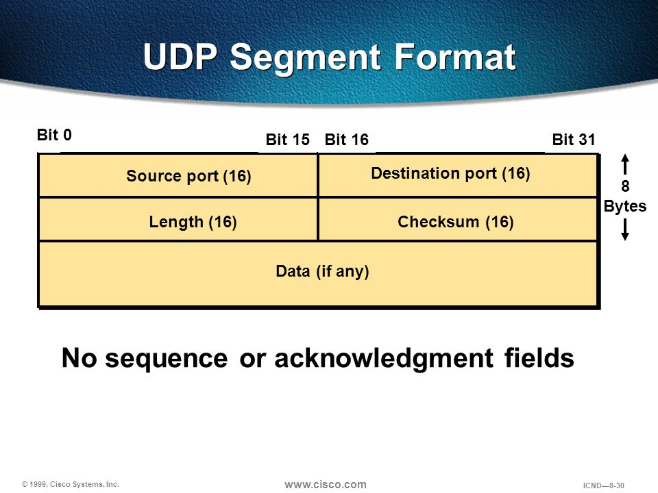 UDP Segment Format No sequence or acknowledgment fields Bit 0 1 Bit 15