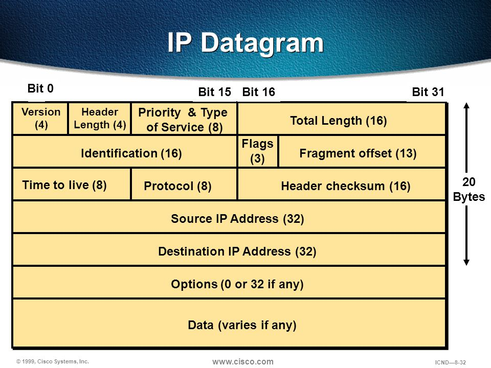 Priority & Type of Service (8) Destination IP Address (32)