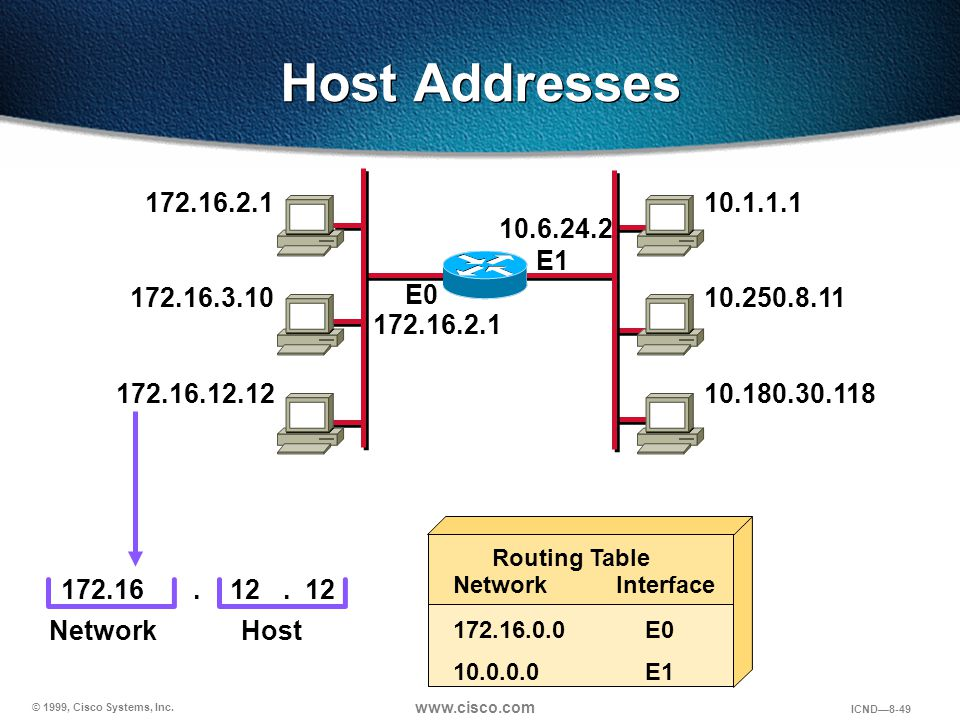 Host Addresses 172.16.2.1. 10.1.1.1. 10.6.24.2. E1. 172.16.3.10. E0. 10.250.8.11. 172.16.2.1.