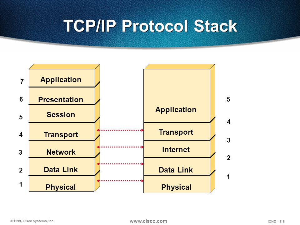 TCP/IP Protocol Stack Application Presentation Application Session