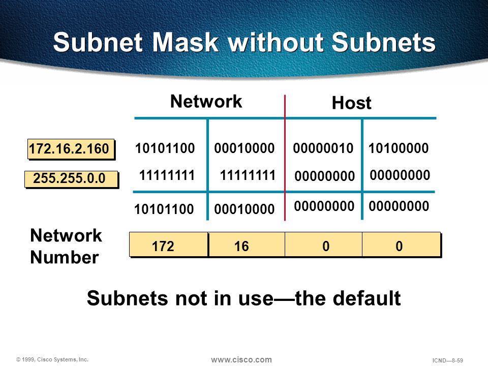 Subnet Mask without Subnets