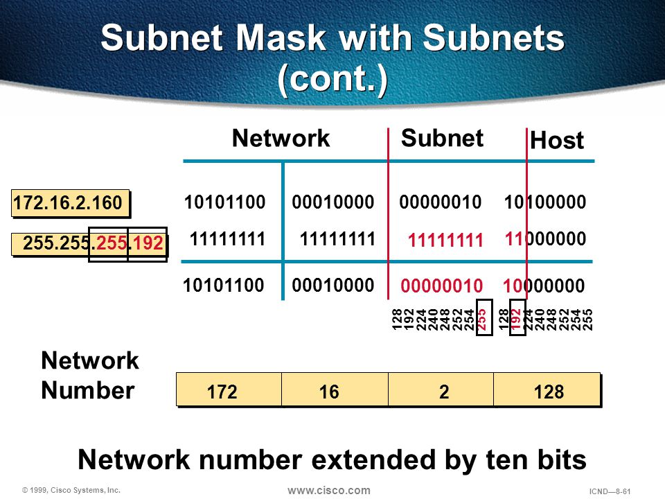 Subnet Mask with Subnets (cont.)