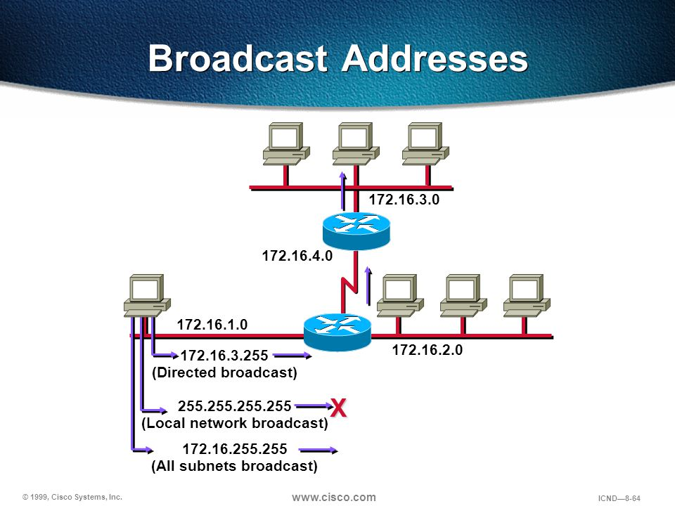 (Local network broadcast) (All subnets broadcast)