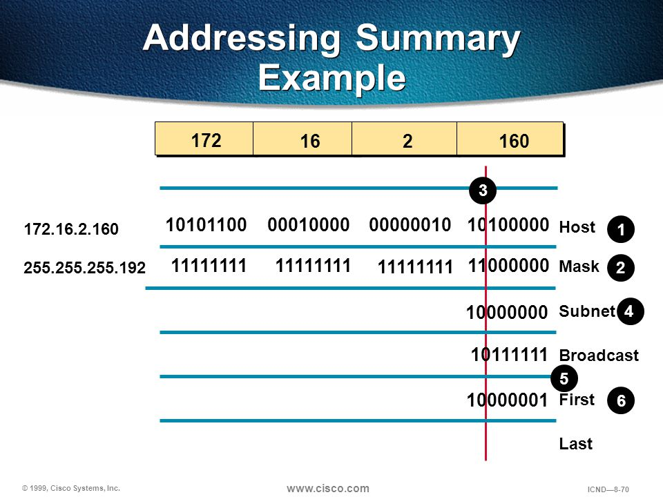 Addressing Summary Example